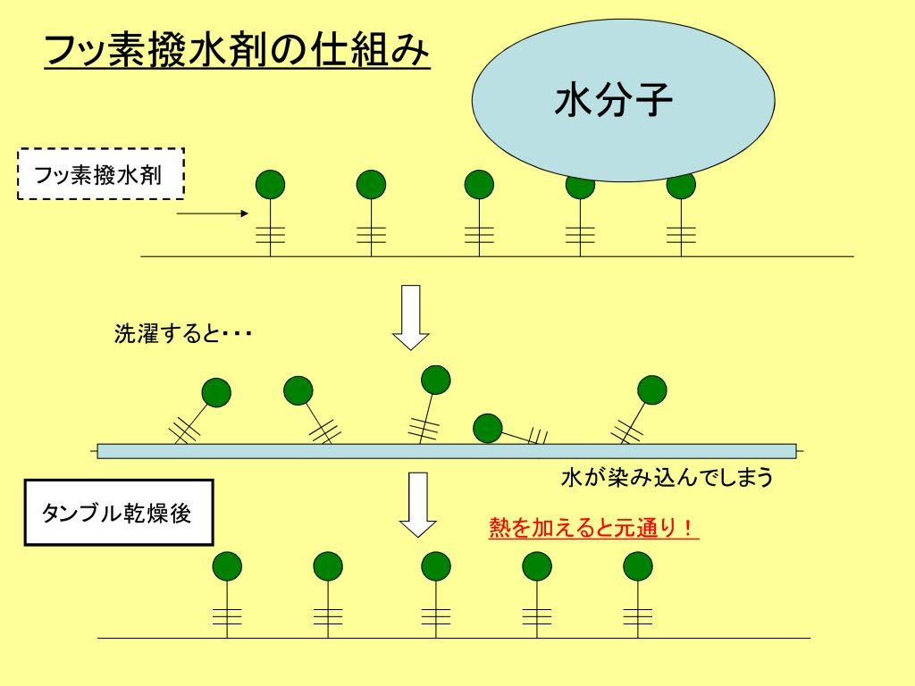 水分子とフッ素の超撥水の図解。